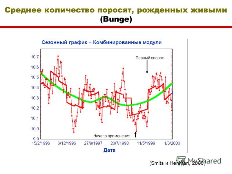 Среднее количество поросят, рожденных живыми (Bunge) (Smits и Henman, 2000) Первый опорос Начало применения Дата Сезонный график – Комбинированные модули