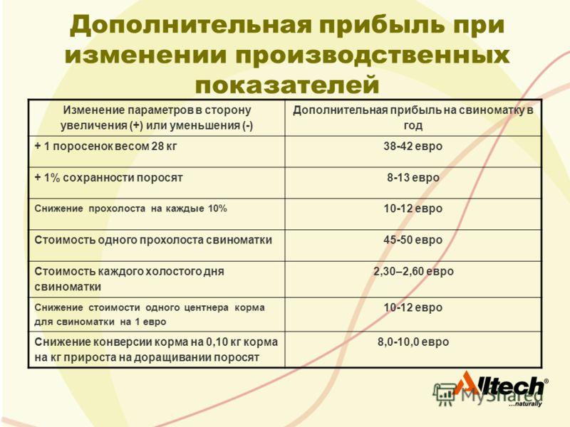 Дополнительная прибыль при изменении производственных показателей Изменение параметров в сторону увеличения (+) или уменьшения (-) Дополнительная прибыль на свиноматку в год + 1 поросенок весом 28 кг38-42 евро + 1% сохранности поросят8-13 евро Снижен