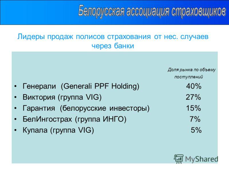 Лидеры продаж полисов страхования от нес. случаев через банки Доля рынка по объему поступлений Генерали (Generali PPF Holding) 40% Виктория (группа VIG) 27% Гарантия (белорусские инвесторы) 15% БелИнгострах (группа ИНГО) 7% Купала (группа VIG) 5%