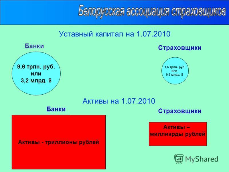 Уставный капитал на 1.07.2010 Активы – триллиона рублей Активы на 1.07.2010 Банки Страховщики Банки Активы - триллионы рублей Активы – миллиарды рублей 9,6 трлн. руб. или 3,2 млрд. $ 1,6 трлн. руб. или 0,6 млрд. $