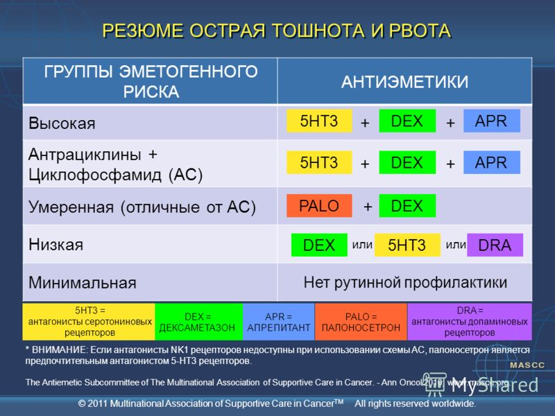 © 2011 Multinational Association of Supportive Care in Cancer TM All rights reserved worldwide. 5HT3DEXAPR5HT3DEXAPRPALODEX + + ++ + 5HT3 = антагонисты серотониновых рецепторов DEX = ДЕКСАМЕТАЗОН APR = АПРЕПИТАНТ PALO = ПАЛОНОСЕТРОН РЕЗЮМЕ ОСТРАЯ ТОШ