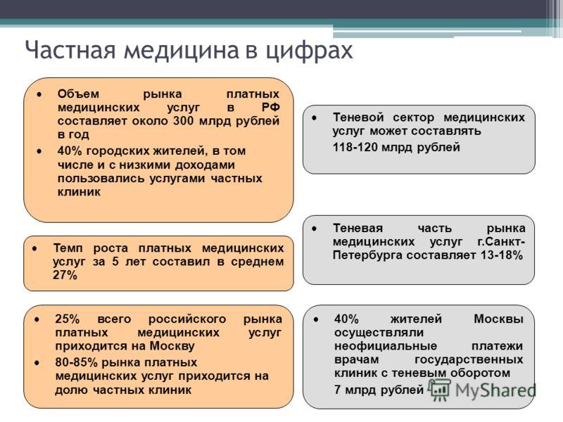 Частная медицина в цифрах Теневой сектор медицинских услуг может составлять 118-120 млрд рублей Темп роста платных медицинских услуг за 5 лет составил в среднем 27% Объем рынка платных медицинских услуг в РФ составляет около 300 млрд рублей в год 40%
