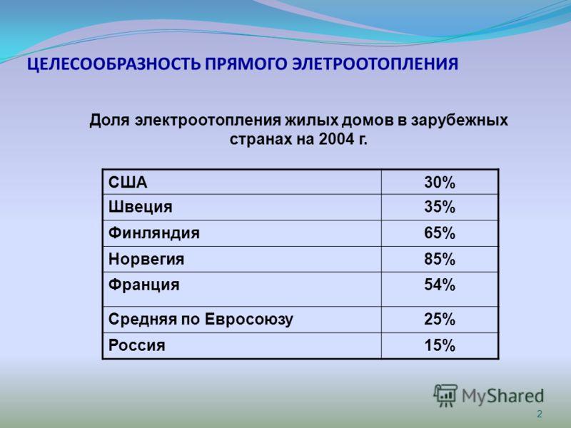 ЦЕЛЕСООБРАЗНОСТЬ ПРЯМОГО ЭЛЕТРООТОПЛЕНИЯ США30% Швеция35% Финляндия65% Норвегия85% Франция54% Средняя по Евросоюзу25% Россия15% 2 Доля электроотопления жилых домов в зарубежных странах на 2004 г.