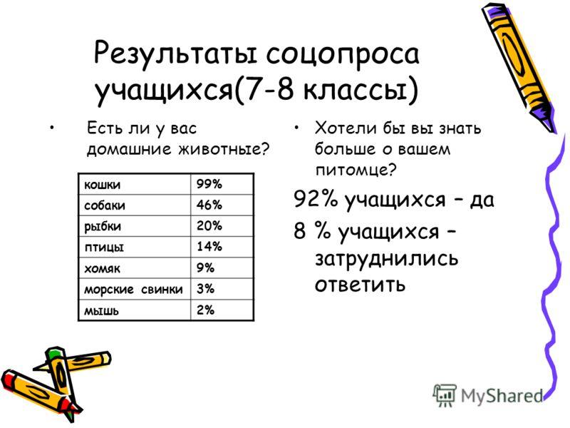 Результаты соцопроса учащихся(7-8 классы) Есть ли у вас домашние животные? Хотели бы вы знать больше о вашем питомце? 92% учащихся – да 8 % учащихся – затруднились ответить кошки99% собаки46% рыбки20% птицы14% хомяк9% морские свинки3% мышь2%