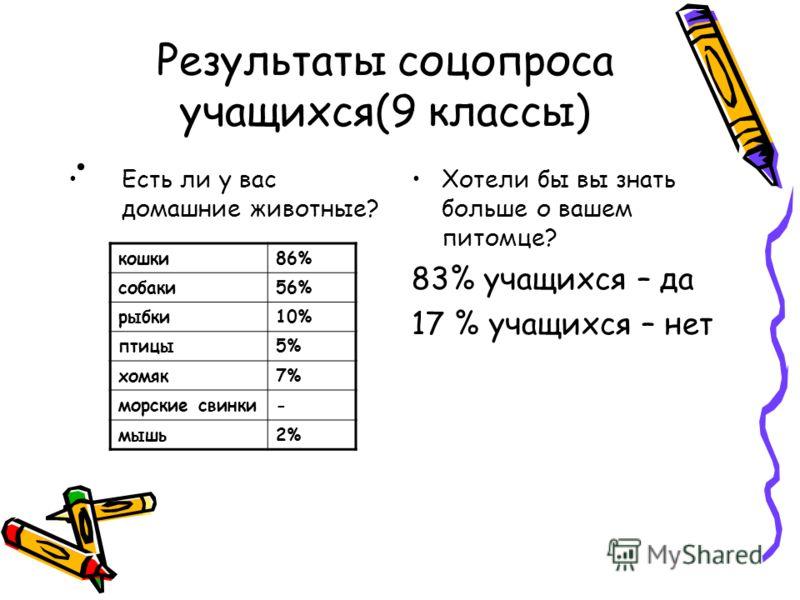 Результаты соцопроса учащихся(9 классы) Есть ли у вас домашние животные? Хотели бы вы знать больше о вашем питомце? 83% учащихся – да 17 % учащихся – нет кошки86% собаки56% рыбки10% птицы5% хомяк7% морские свинки- мышь2%