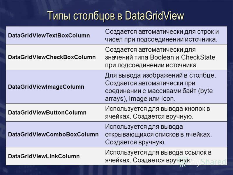 Типы столбцов в DataGridView DataGridViewTextBoxColumn Создается автоматически для строк и чисел при подсоединении источника. DataGridViewCheckBoxColumn Создается автоматически для значений типа Boolean и CheckState при подсоединении источника. DataG