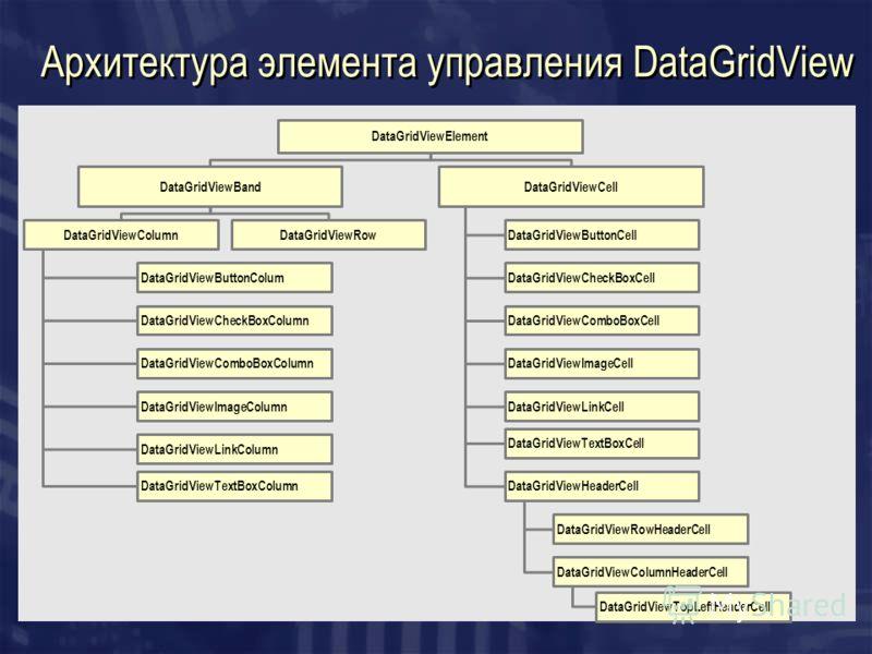 Архитектура элемента управления DataGridView DataGridViewElement DataGridViewBand DataGridViewColumn DataGridViewButtonColum DataGridViewCheckBoxColumn DataGridViewComboBoxColumn DataGridViewImageColumn DataGridViewLinkColumn DataGridViewTextBoxColum