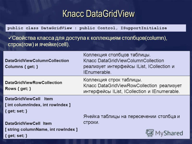 Класс DataGridView public class DataGridView : public Control, ISupportInitialize DataGridViewColumnCollection Columns { get; } Коллекция столбцов таблицы. Класс DataGridViewColumnCollection реализует интерфейсы IList, ICollection и IEnumerable. Data