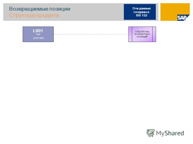Возвращаемые позиции Структура продукта L001 Тара (LEIH-ND) Обработка возвратных позиций Эти данные созданы в BB 152