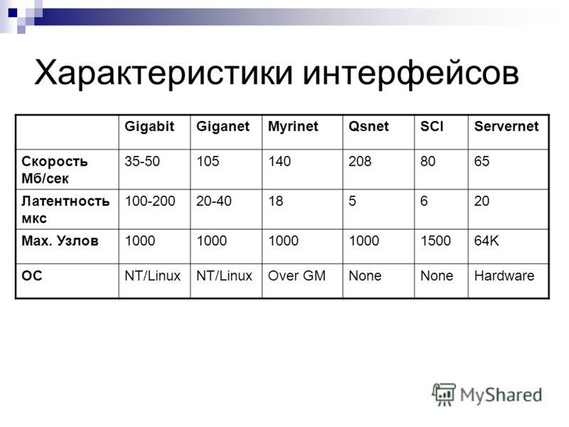 Характеристики интерфейсов GigabitGiganetMyrinetQsnetSCIServernet Скорость Мб/сек 35-501051402088065 Латентность мкс 100-20020-40185620 Мах. Узлов1000 150064K ОСNT/Linux Over GMNone Hardware