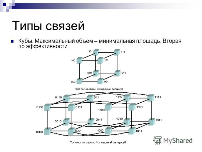 Типы связей Кубы. Максимальный объем – минимальная площадь. Вторая по эффективности.