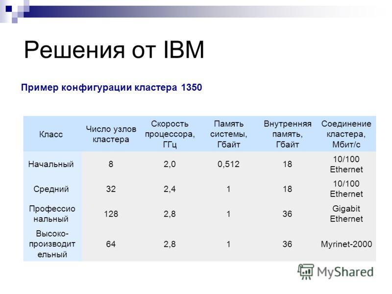 Решения от IBM Пример конфигурации кластера 1350 Класс Число узлов кластера Скорость процессора, ГГц Память системы, Гбайт Внутренняя память, Гбайт Соединение кластера, Мбит/с Начальный 82,00,51218 10/100 Ethernet Средний 322,4118 10/100 Ethernet Про