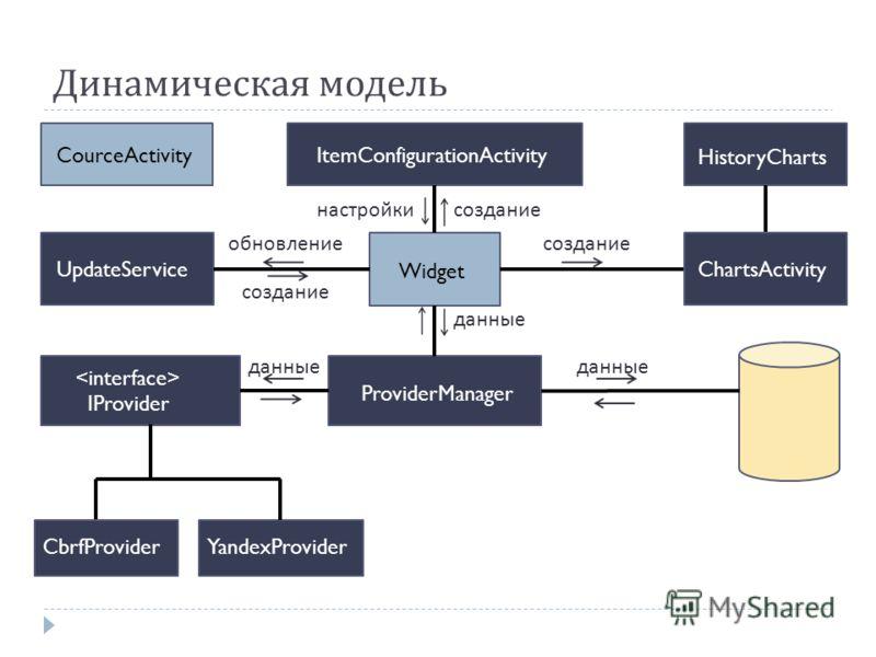 Динамическая модель Widget ItemConfigurationActivity UpdateService HistoryCharts IProvider YandexProvider ProviderManager созданиенастройки создание обновлениесоздание данные CourceActivity ChartsActivity CbrfProvider
