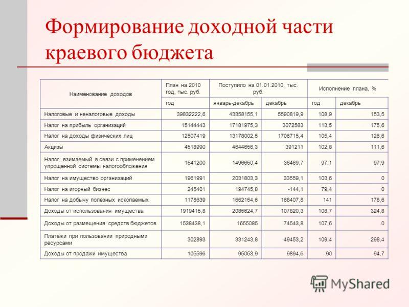 Формирование доходной части краевого бюджета Наименование доходов План на 2010 год, тыс. руб. Поступило на 01.01.2010, тыс. руб. Исполнение плана, % годянварь-декабрьдекабрьгоддекабрь Налоговые и неналоговые доходы39832222,643358155,15590819,9108,915