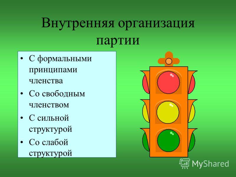 Внутренняя организация партии С формальными принципами членства Со свободным членством С сильной структурой Со слабой структурой