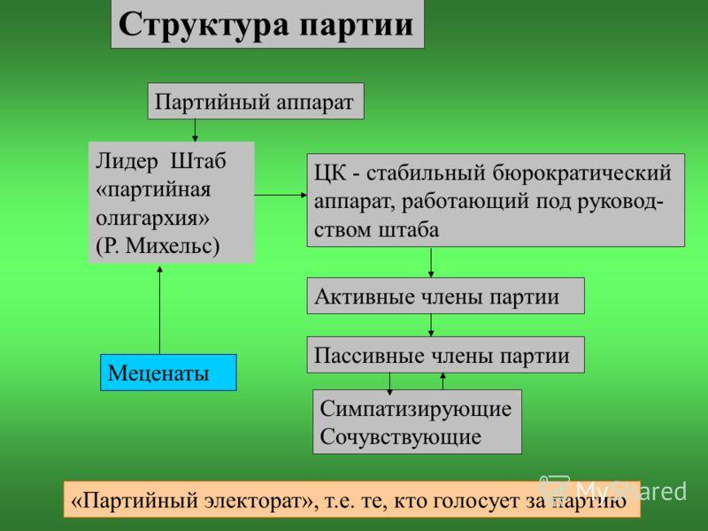 Структура партии Партийный аппарат Лидер Штаб «партийная олигархия» (Р. Михельс) ЦК - стабильный бюрократический аппарат, работающий под руковод- ством штаба Активные члены партии Пассивные члены партии Симпатизирующие Сочувствующие Меценаты «Партийн
