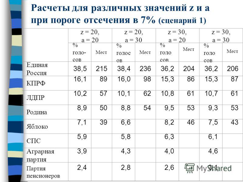 Расчеты для различных значений z и a при пороге отсечения в 7% (сценарий 1) z = 20, a = 20 z = 20, a = 30 z = 30, a = 20 z = 30, a = 30 % голо- сов Мест % голос ов Мест % голо сов Мест % голо сов Мест Единая Россия 38,521538,423636,220436,2206 КПРФ 1