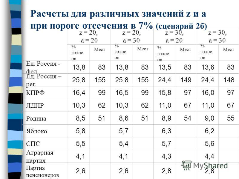 Расчеты для различных значений z и a при пороге отсечения в 7% (сценарий 2б) z = 20, a = 20 z = 20, a = 30 z = 30, a = 20 z = 30, a = 30 % голос ов Мест % голос ов Мест % голос ов Мест % голос ов Мест Ед. Россия - фед. 13,88313,88313,58313,683 Ед. Ро