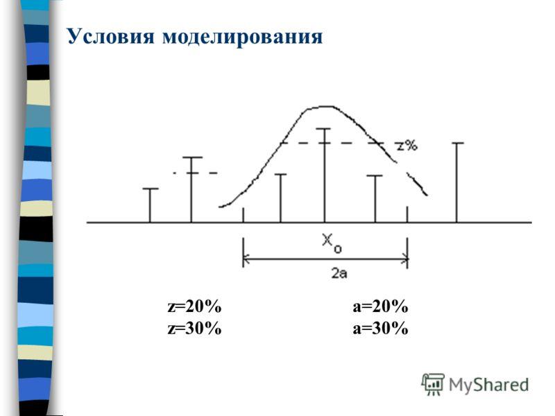 Условия моделирования z=20% z=30% a=20% a=30%