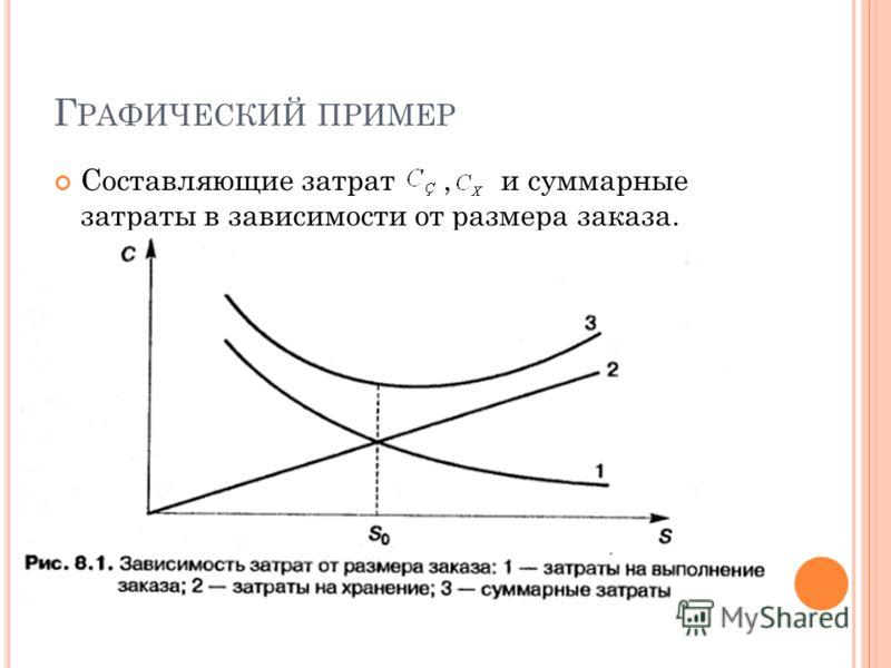 Г РАФИЧЕСКИЙ ПРИМЕР Составляющие затрат, и суммарные затраты в зависимости от размера заказа.