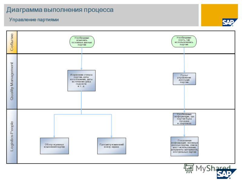 Диаграмма выполнения процесса Управление партиями Logistics People Событие Изменение статуса партии, даты изготовления, даты истечения срока годности и т. д. Необходимо изменить основные данные партии Quality Management Необходимо знать, где использо