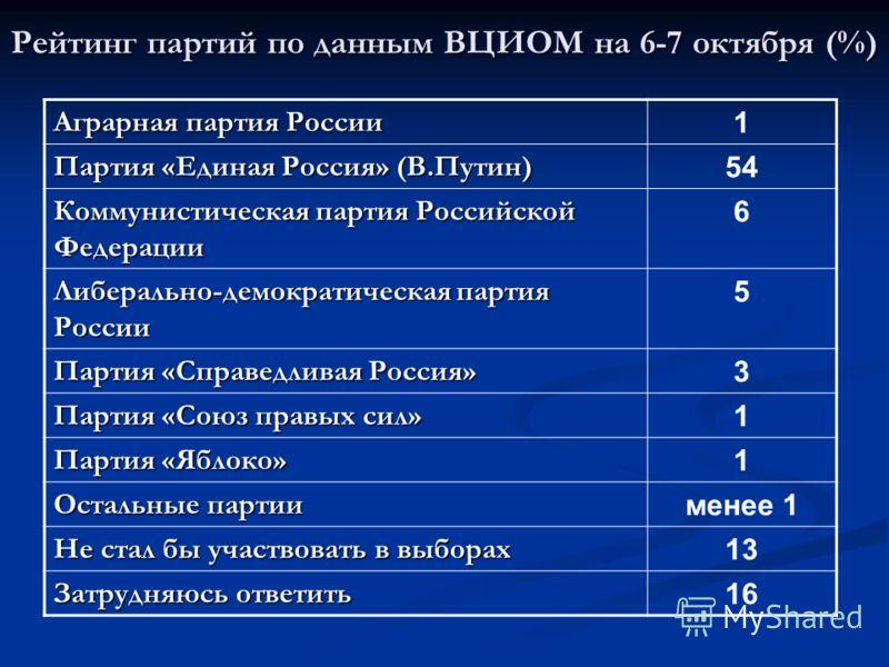Рейтинг партий по данным ВЦИОМ на 6-7 октября (%) Аграрная партия России 1 Партия «Единая Россия» (В.Путин) 54 Коммунистическая партия Российской Федерации 6 Либерально-демократическая партия России 5 Партия «Справедливая Россия» 3 Партия «Союз правы