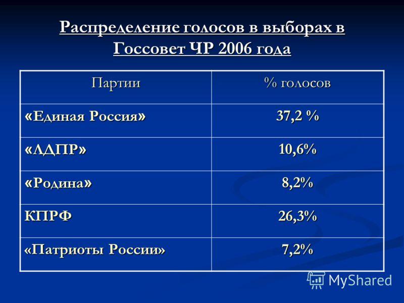 Распределение голосов в выборах в Госсовет ЧР 2006 года Партии % голосов « Единая Россия » 37,2 % « ЛДПР » 10,6% « Родина » 8,2% КПРФ26,3% «Патриоты России» 7,2%
