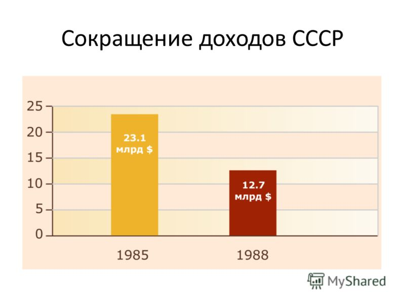 Сокращение доходов СССР
