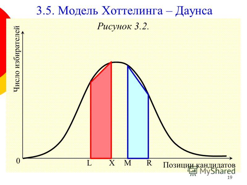 19 Рисунок 3.2. 0 Позиции кандидатов Число избирателей L 3.5. Модель Хоттелинга – Даунса RXM