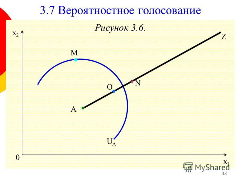 33 Рисунок 3.6. O 0 x1x1 x2x2 Z A M 3.7 Вероятностное голосование N UAUA