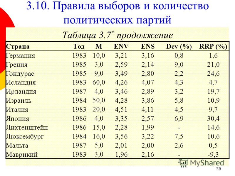 56 Таблица 3.7 * продолжение СтранаГодМENVENSDev (%)RRP (%) Германия198310,03,213,160,81,6 Греция1985 3,0 2,592,149,021,0 Гондурас1985 9,0 3,492,802,224,6 Исландия1983 60,0 4,264,074,34,7 Ирландия1987 4,0 3,462,893,219,7 Израиль1984 50,0 4,284,283,86