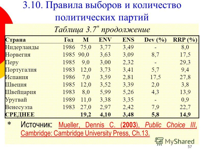 57 Таблица 3.7 * продолжение * Источник: Mueller, Dennis C. ( 2003 ), Public Choice III, Cambridge: Cambridge University Press, Ch.13. Mueller, Dennis C. ( 2003 ), Public Choice III, Cambridge: Cambridge University Press, Ch.13. СтранаГодМENVENSDev (