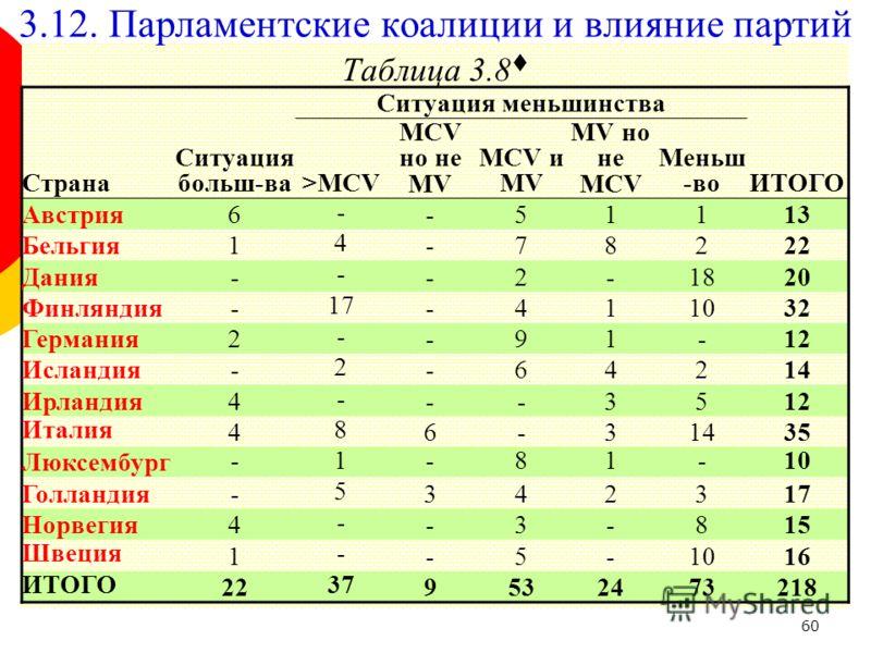 60 Таблица 3.8 Ситуация больш-ва Ситуация меньшинства Страна>MCV MCV но не MV MCV и MV MV но не MCV Меньш -воИТОГО Австрия6 - -51113 Бельгия1 4 -78222 Дания- - -2-1820 Финляндия- 17 -411032 Германия2 - -91-12 Исландия- 2 -64214 Ирландия4 - --3512 Ита