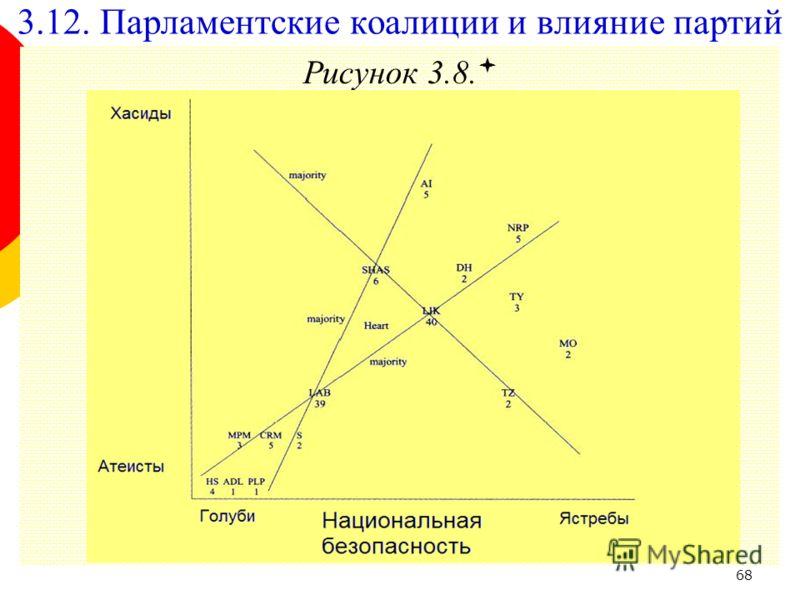 68 Рисунок 3.8. 3.12. Парламентские коалиции и влияние партий