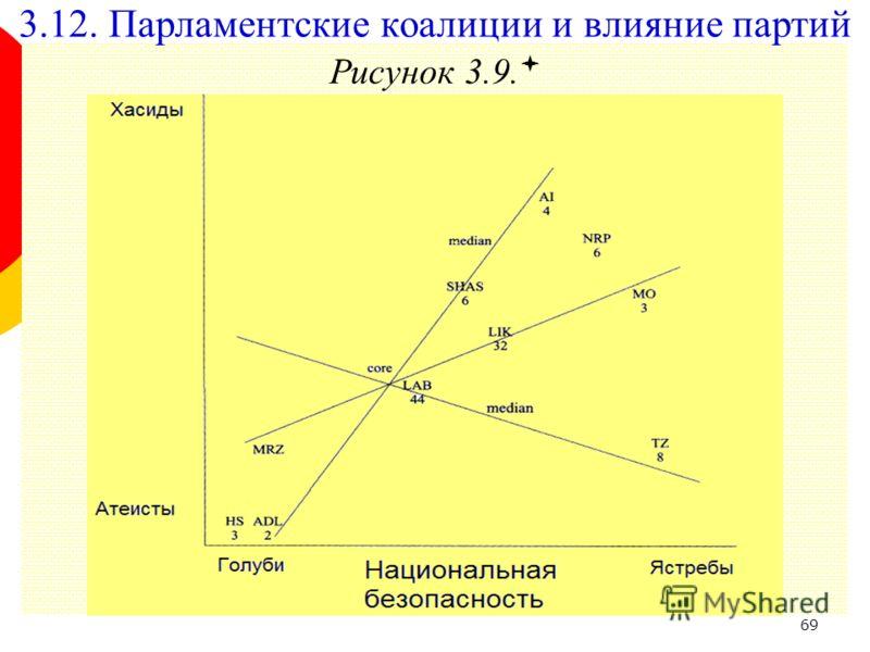 69 Рисунок 3.9. 3.12. Парламентские коалиции и влияние партий