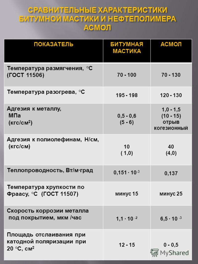 ПОКАЗАТЕЛЬБИТУМНАЯ МАСТИКА АСМОЛ Температура размягчения, ° С ( ГОСТ 11506) 70 - 10070 - 130 Температура разогрева, ° С 195 - 198120 - 130 Адгезия к металлу, МПа ( кгс / см 2 ) 0,5 - 0,6 (5 - 6) 1,0 - 1,5 (10 - 15) отрыв когезионный Адгезия к полиоле