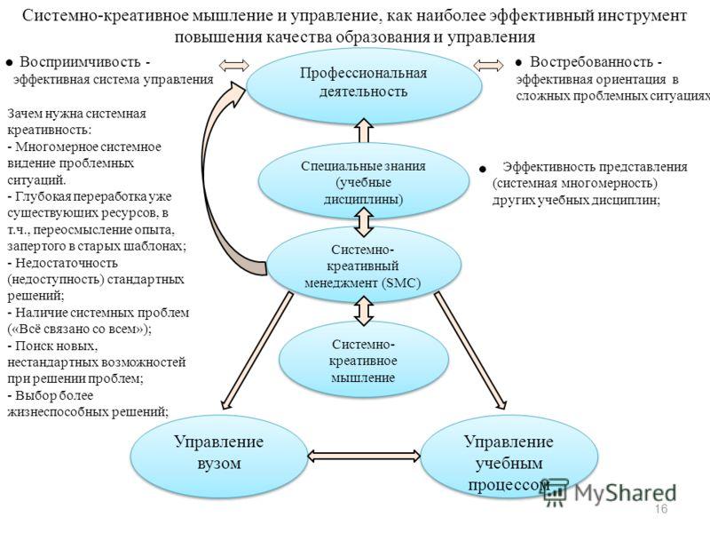 Системно- креативное мышление Системно- креативный менеджмент (SMC) Профессиональная деятельность Эффективность представления (системная многомерность) других учебных дисциплин; Системно-креативное мышление и управление, как наиболее эффективный инст