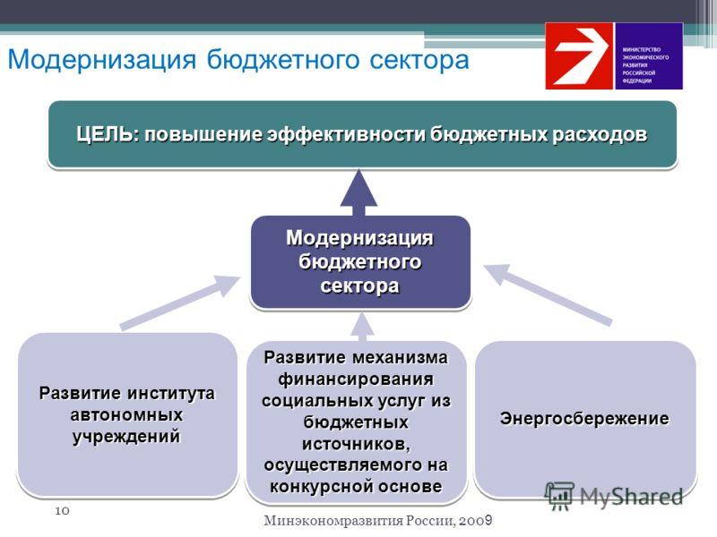 10 Минэкономразвития России, 200 9 Модернизация бюджетного сектора Развитие института автономных учреждений Развитие механизма финансирования социальных услуг из бюджетных источников, осуществляемого на конкурсной основе Модернизация бюджетного секто