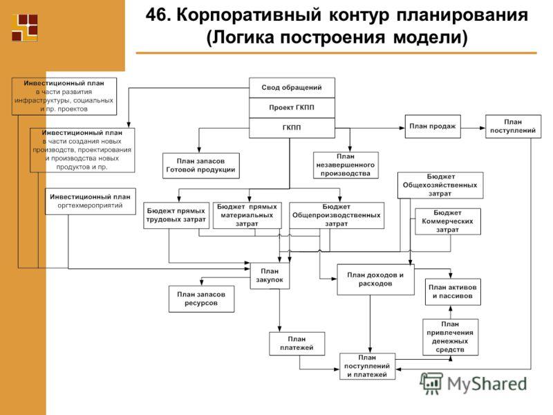 46. Корпоративный контур планирования (Логика построения модели)