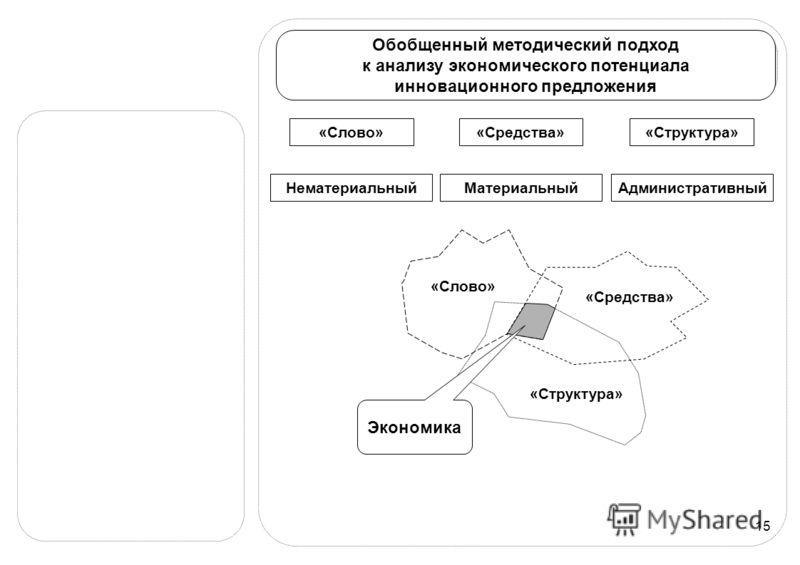 15 Обобщенный методический подход к анализу экономического потенциала инновационного предложения «Слово»«Средства»«Структура» «Слово» «Средства» «Структура» Экономика НематериальныйМатериальныйАдминистративный