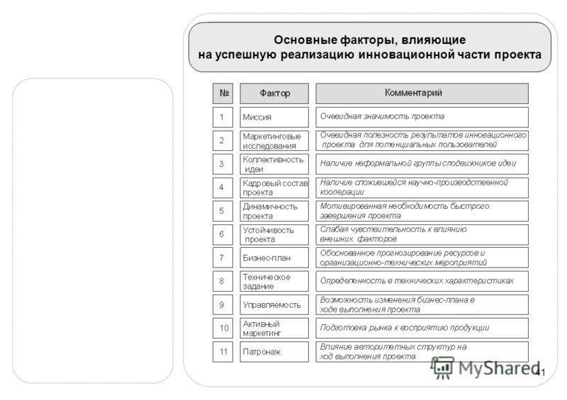 41 Основные факторы, влияющие на успешную реализацию инновационной части проекта