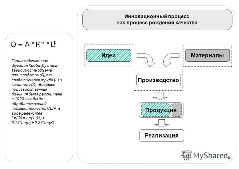 5 Инновационный процесс как процесс рождения качества МатериалыИдеи Производство Продукция Реализация Производственная функция Кобба-Дугласа - зависимость объема производства (Q) от создающих его труда (L) и капитала (K). Впервые производственная фун