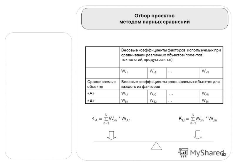 52 Отбор проектов методом парных сравнений Весовые коэффициенты факторов, используемых при сравнивании различных объектов (проектов, технологий, продуктов и т.п) W x1 W x2 …W xN Сравниваемые объекты Весовые коэффициенты сравниваемых объектов для кажд