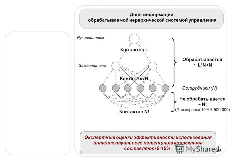 56 Доля информации, обрабатываемой иерархической системой управления Экспертные оценки эффективности использования интеллектуального потенциала коллектива составляют 5-15%. Заместители Руководитель Контактов L Контактов N! Сотрудники (N) Контактов N