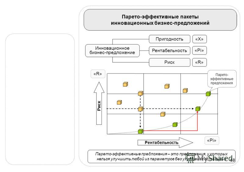 68 Парето-эффективные пакеты инновационных бизнес-предложений Инновационное бизнес-предложение Пригодность Рентабельность Риск «X»«X» «Pi» «R»«R» Рентабельность Риск Парето- эффективные предложения «R»«R» «Pi» Парето-эффективные предложения – это пре
