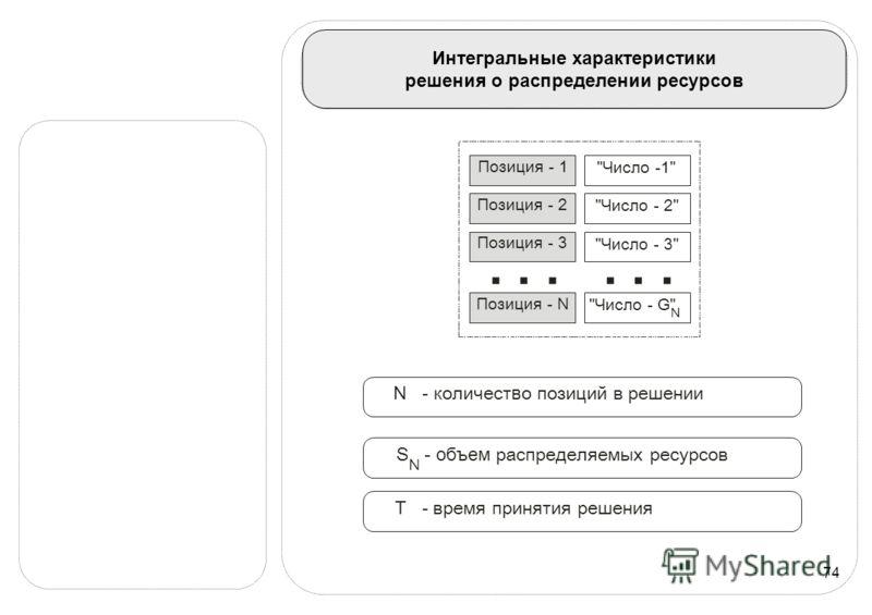 74 Интегральные характеристики решения о распределении ресурсов N - количест в о позиций в решении T - время принятия решения S - объем распределяемых ресурсов N Позиция - 3 Позиция - N... Позиция - 2 Позиция - 1