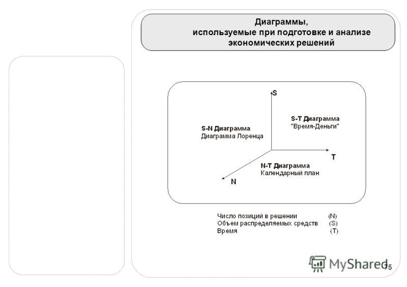 75 Диаграммы, используемые при подготовке и анализе экономических решений
