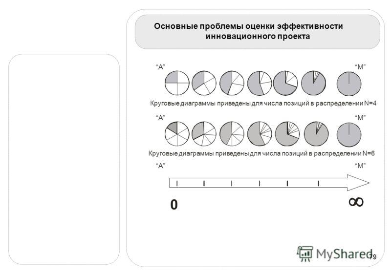 79 Основные проблемы оценки эффективности инновационного проекта Круговые диаграммы приведены для числа позиций в распределении N=4 М А Круговые диаграммы приведены для числа позиций в распределении N=6 М А А М 0