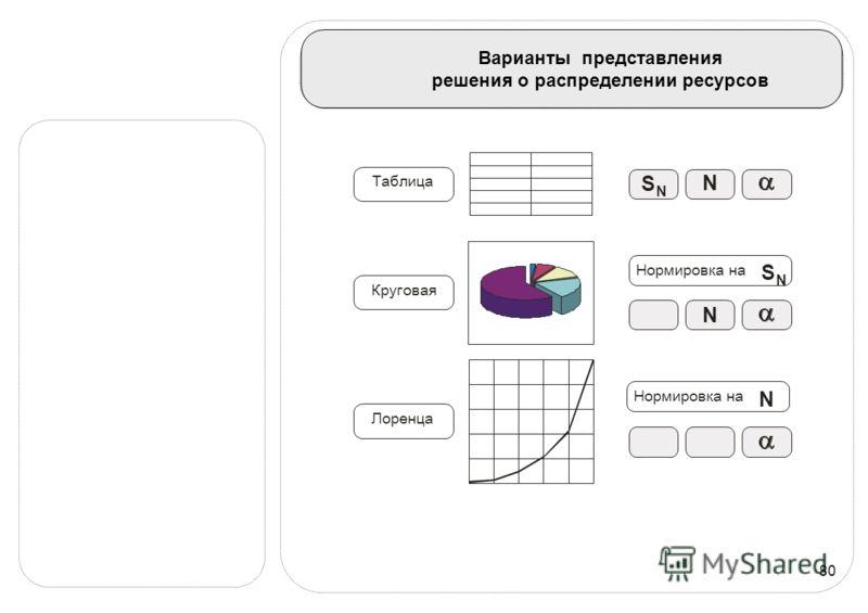 80 Варианты представления решения о распределении ресурсов Таблица Нормировка на Круговая Лоренца N N N S N S N