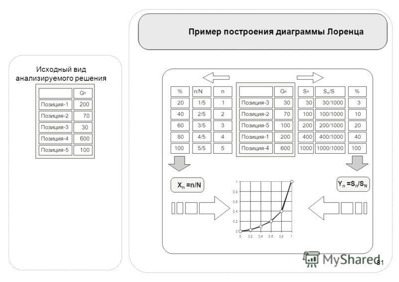81 Пример построения диаграммы Лоренца n/N X n =n/N S n /S Y n =S n /S N 2/5100/1000 3/5200/1000 4/5400/1000 5/51000/1000 % 203 4010 6020 8040 100 G n 30 70 100 200 600 S n 30 100 200 400 1000 n 1Позиция- 3 Позиция-2 Позиция- 5 Позиция- 1 Позиция- 4